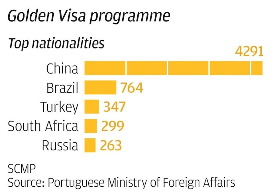 Top applicants in Portugal's Golden Residence Permit Programme, as of July 2019. The government has since put its 'golden visa' plan in 'update mode'.