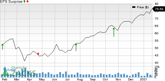 Graco Inc. Price and EPS Surprise