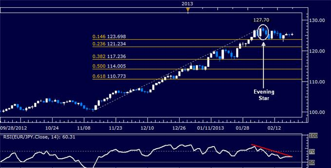 Forex_EURJPY_Technical_Analysis_02.20.2013_body_Picture_5.png, EUR/JPY Technical Analysis 02.20.2013