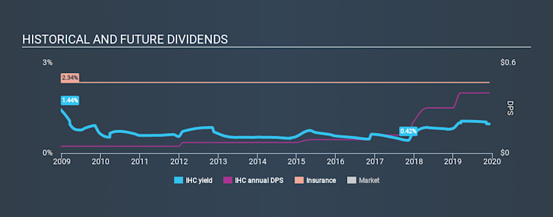 NYSE:IHC Historical Dividend Yield, December 4th 2019
