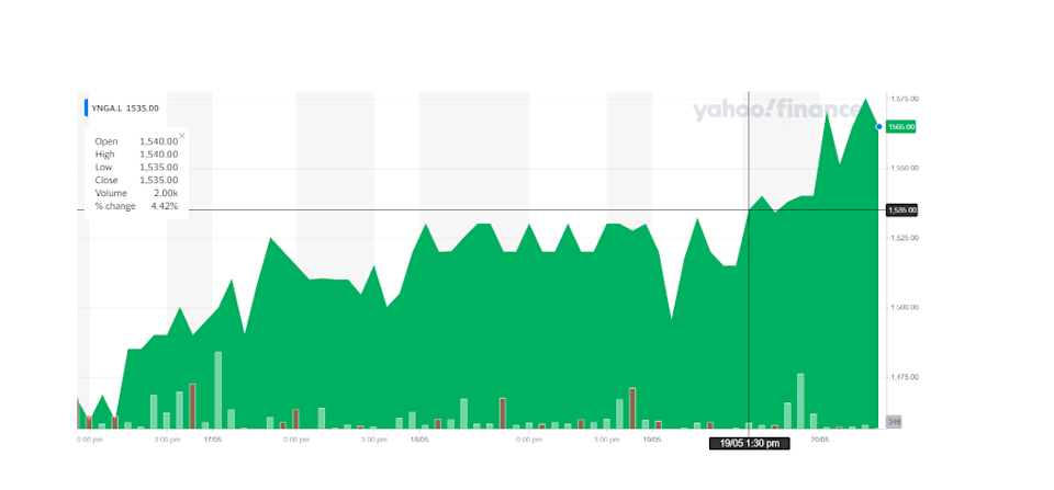 Young's stock ticked up on Thursday morning. Chart: Yahoo Finance