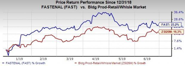 Fastenal (FAST) Up 23% in 6 Months: Can the Bull Run