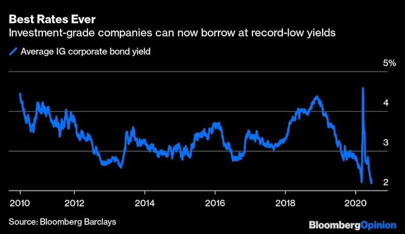 Fed Seems to Skirt the Law to Buy Corporate Bonds