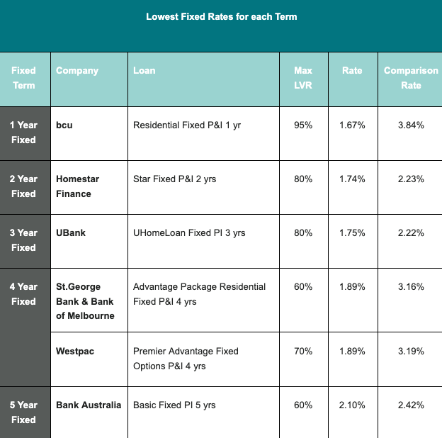 Source: www.canstar.com.au - 26/04/2021. Based on owner occupier fixed loans available for a loan amount of $400,000, any LVR and principal & interest repayments. Top products selected and table sorted in ascending order by rate followed by comparison rate for each fixed term. Within each fixed term, one product per provider is listed. Comparison rates calculated based on a $150,000 loan amount over a total loan term of 25 years.