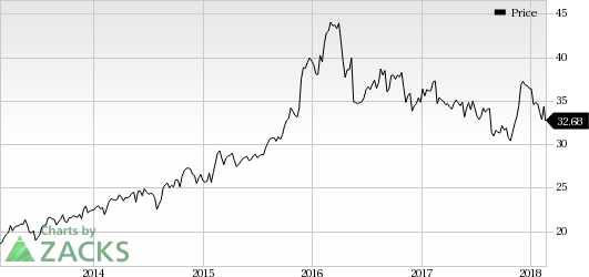 Hormel Foods Corporation (HRL) reported mixed first-quarter fiscal 2018 results.