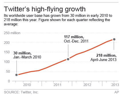 Chart shows Twitter's growth; 2c x 4 inches; 96.3 mm x 101 mm;