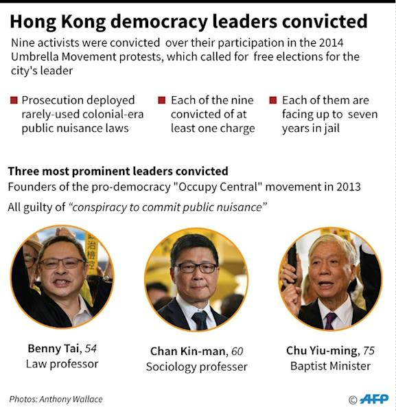 The founders of the Occupy Central movement in 2013 were found guilty of 'conspiracy to commit public nuisance'