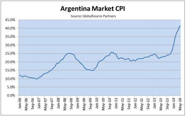 argentina inflation chart