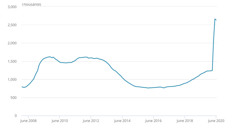 The UK claimant count has increased by 112.2% since March, though dropped slightly in June to around 2.6 million. Chart: ONS