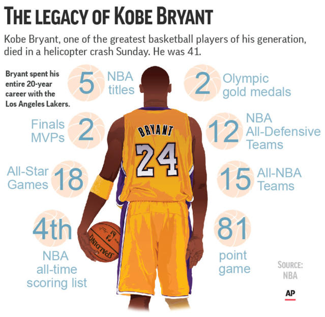 A look at the career accomplishments of Kobe Bryant.;