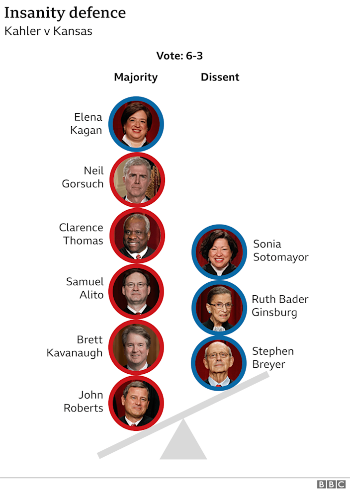 Graphic showing how justices voted on in sanity defence