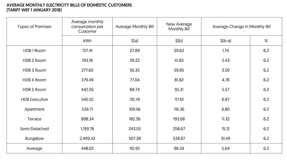 A table showing the average monthly bill for households when the new tariff takes effect from 1 January 2018. Source: SP Group
