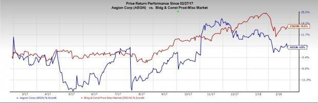Operational challenges in the Corrosion Protection segment's U.S. cathodic protection business are likely to negate order and backlog strength in Aegion's (AEGN) results in Q4.