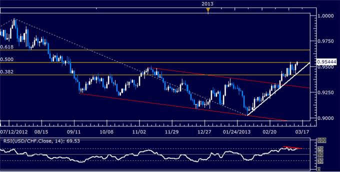 Forex_USDCHF_Technical_Analysis_03.14.2013_body_Picture_5.png, USD/CHF Technical Analysis 03.14.2013