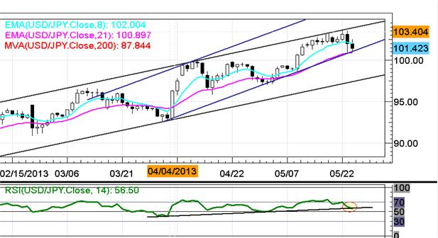 EURUSD_Retests_13000_on_Improved_German_Data_Yen_Rallies_Again_body_x0000_i1029.png, EUR/USD Retests $1.3000 on Better German Data; Yen Rallies Again