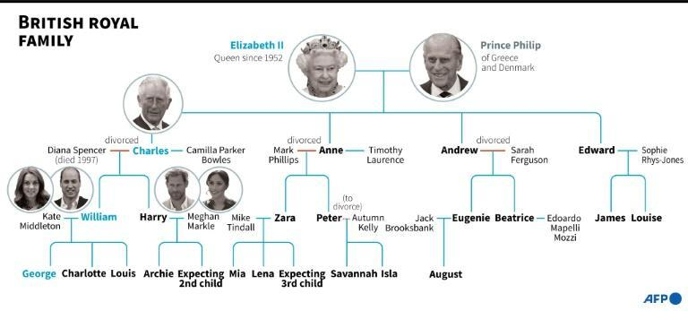 British royal family tree, highlighting the line of succession