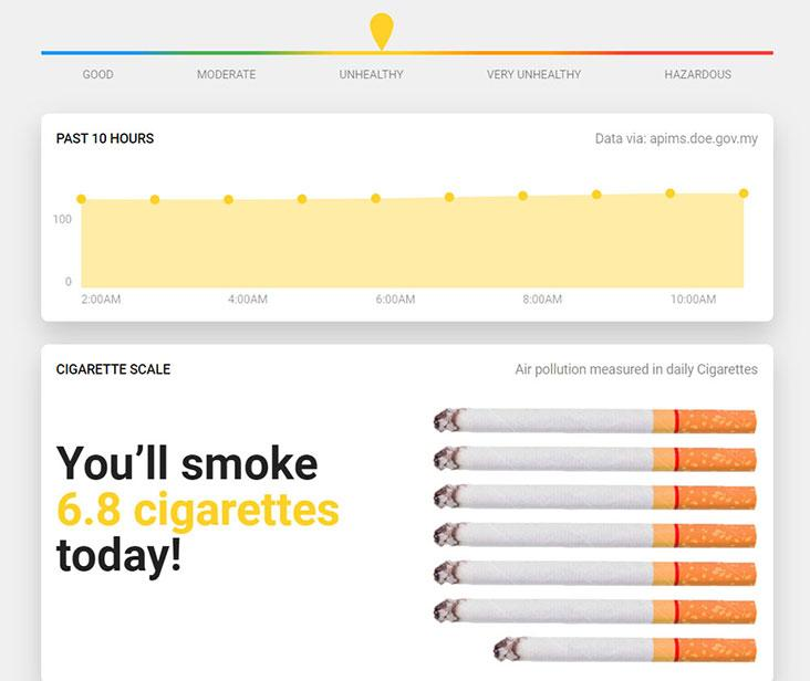 The Cigarette Scale feature shows the air quality relative to cigarettes