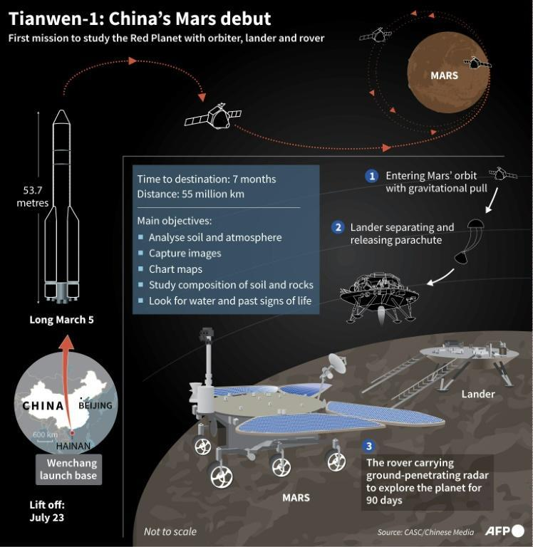 Tianwen-1: China's Mars debut