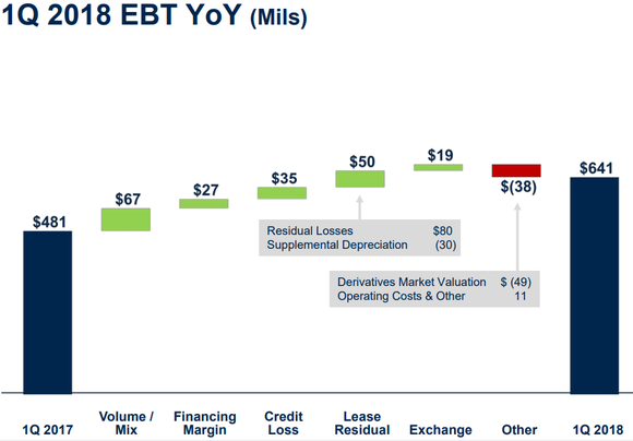Bar chart showing increasing EBT from volume, financing, credit, lease residual and exchange.