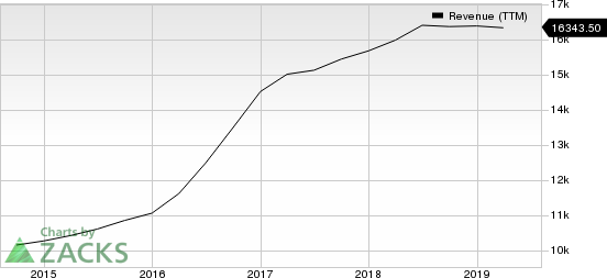 Core-Mark Holding Company, Inc. Revenue (TTM)