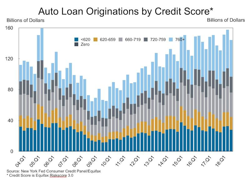 The share of borrowers with low credit scores has been rising steadily. Subprime generally means a score that's less than 620. (Source: New York Fed)