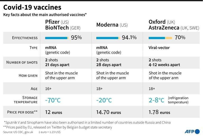 Key facts on main authorised Covid-19 vaccines