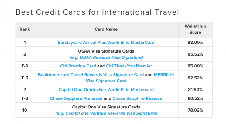 How To Check Your Citi Credit Card Application Status Wallethub >> This Is The Best Credit Card For International Travel