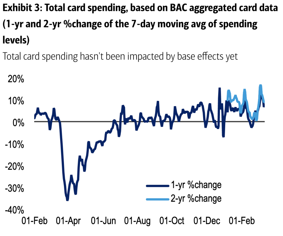 Consumers appear to be clutching their spending and debit cards.