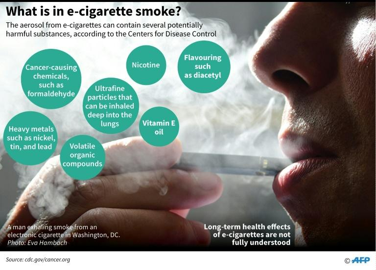 Graphic on the composition of the electronic cigarette aerosol