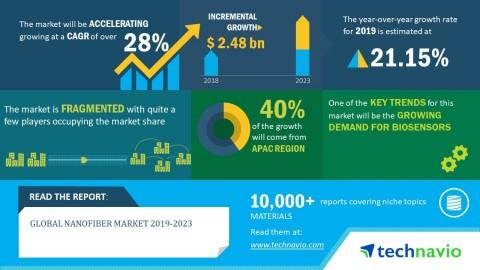 Global Nanofiber Market 2019-2023| 28% CAGR Projection Over the Next Five Years | Technavio