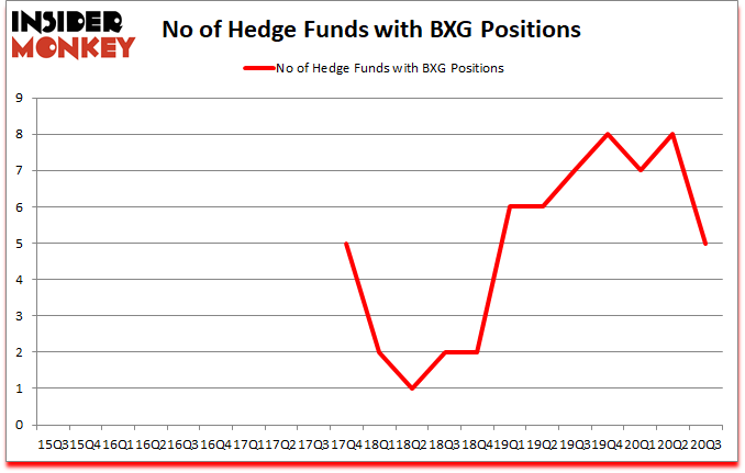 Is BXG A Good Stock To Buy?