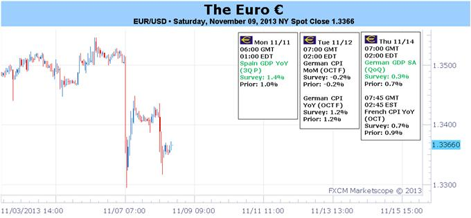 Euro_Hobbled_by_ECB_NFPs_Will_3Q_GDP_Reports_Confirm_Fears_body_Picture_1.png, Euro Hobbled by ECB, NFPs – Will 3Q GDP Reports Confirm Fears?