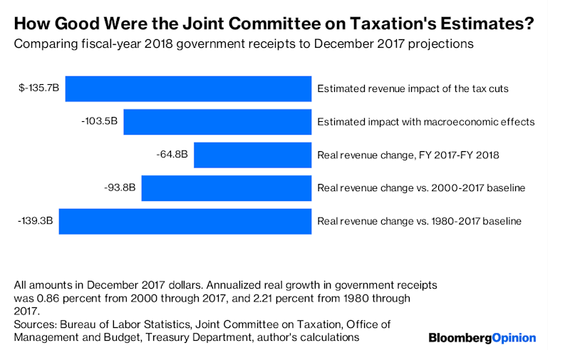 Now We Know How Much the Tax Bill Really Cost