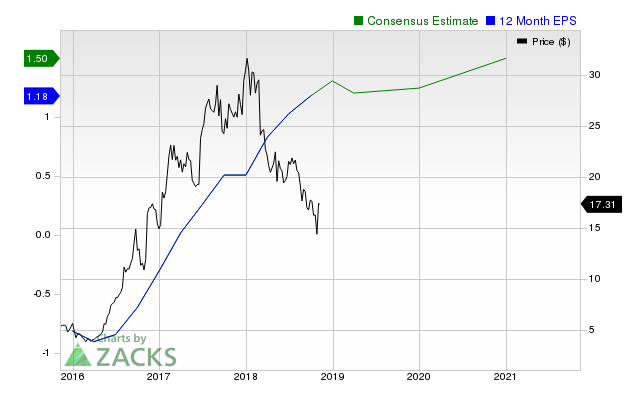 Exelixis (EXEL) shares have started gaining and might continue moving higher in the near term, as indicated by solid earnings estimate revisions.