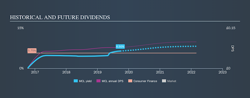 AIM:MCL Historical Dividend Yield, September 24th 2019