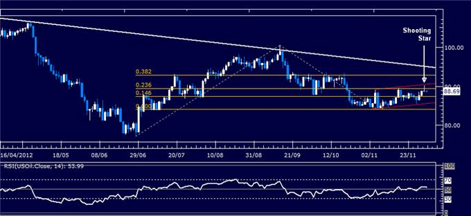 Forex_Analysis_Dollar_Breaks_Down_But_SP_500_Drop_May_Cap_Weakness_body_Picture_1.png, Forex Analysis: Dollar Breaks Down But S&P 500 Drop May Cap Weakness