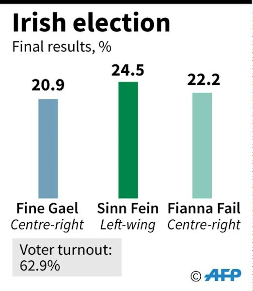 Final results of the Feb 8 Irish general election (AFP Photo/)