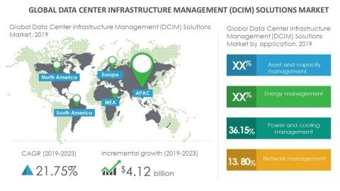 Growth of Data Center Infrastructure Management (DCIM) Solutions Market to Be Impacted by the Increased Use of Analytics | Technavio