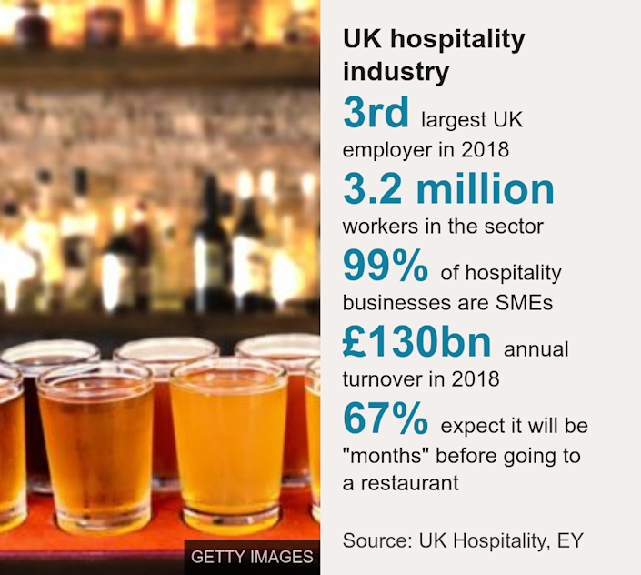 "UK hospitality industry. [ 3rd largest UK employer in 2018 ],[ 3.2 million workers in the sector ],[ 99% of hospitality businesses are SMEs ],[ £130bn annual turnover in 2018 ],[ 67% expect it will be ""months"" before going to a restaurant ], Source: Source: UK Hospitality, EY, Image: Tray of beers"