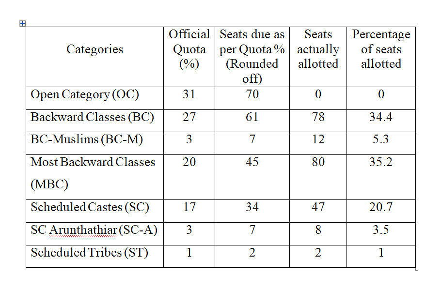 Table 2: Allotment of 7.5 per cent seats to different categories (227 seats)