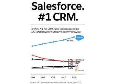 Salesforce has been named the #1 CRM provider by International Data Corporation (IDC) for the sixth consecutive year.