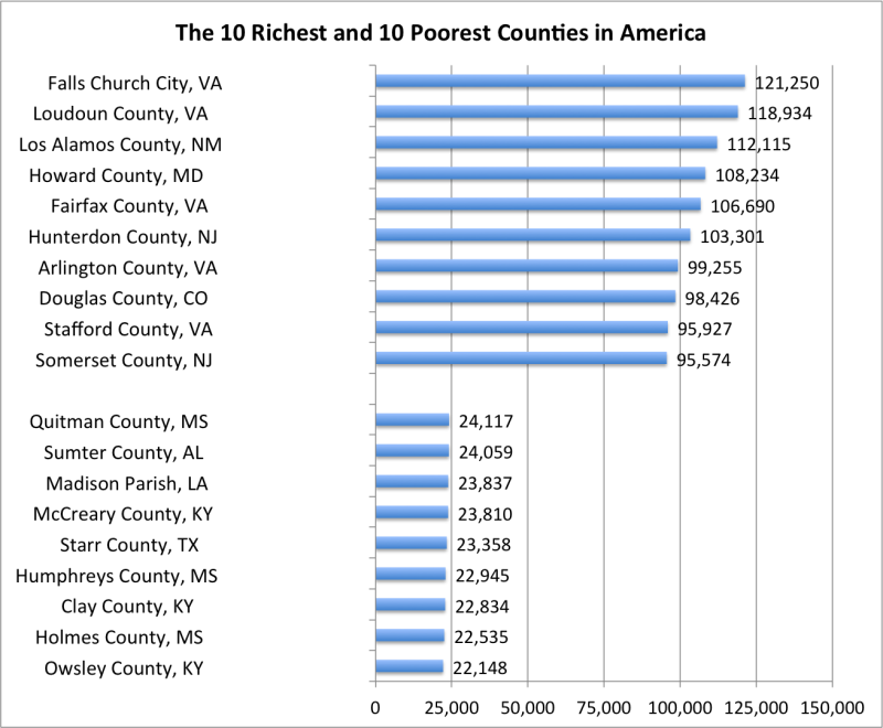 The Richest And Poorest Counties In America - Wealthiest counties in usa