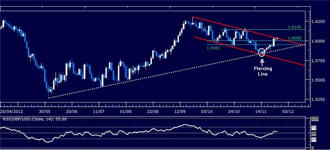 Forex_Analysis_GBPUSD_Classic_Technical_Report_11.27.2012_body_Picture_1.png, Forex Analysis: GBP/USD Classic Technical Report 11.27.2012