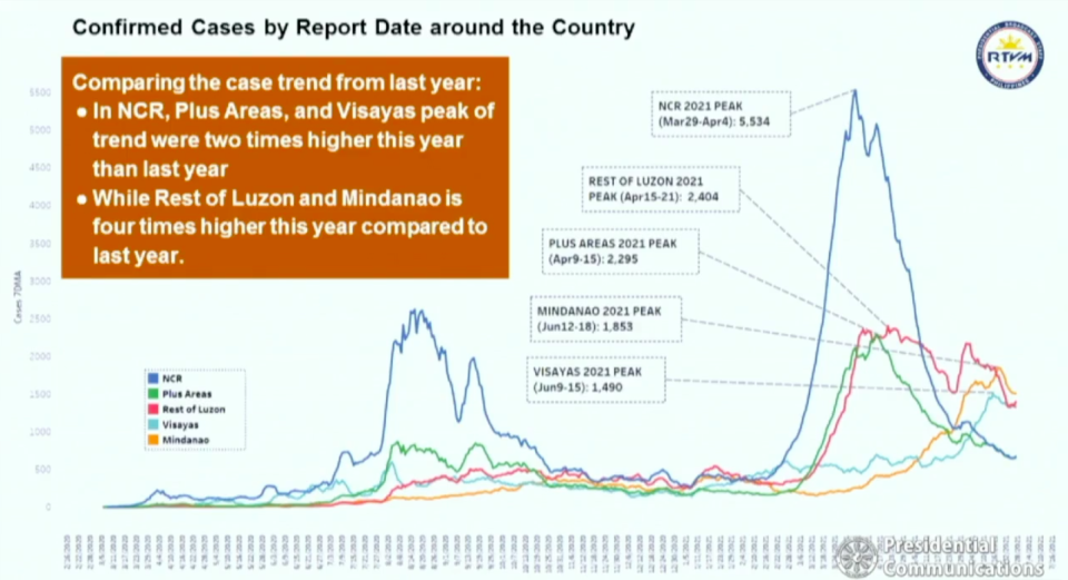 Chart presented by DOH Secretary Francisco Duque III during the Talk to the Nation address on June 28, 2021