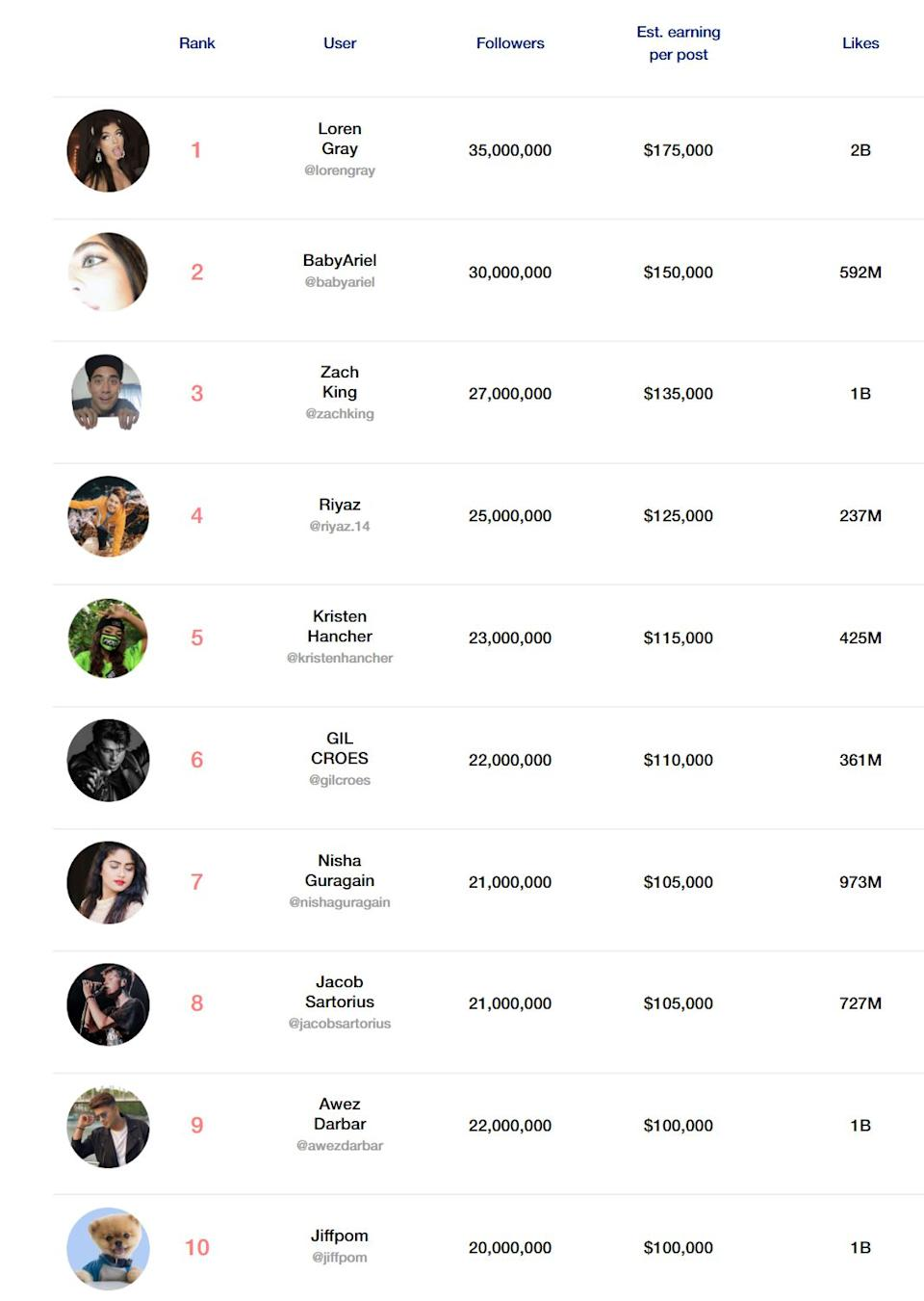 The top ten TikTok influencers 2019