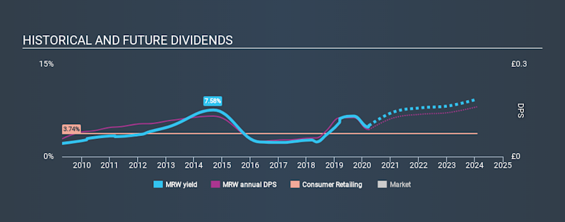 LSE:MRW Historical Dividend Yield March 26th 2020