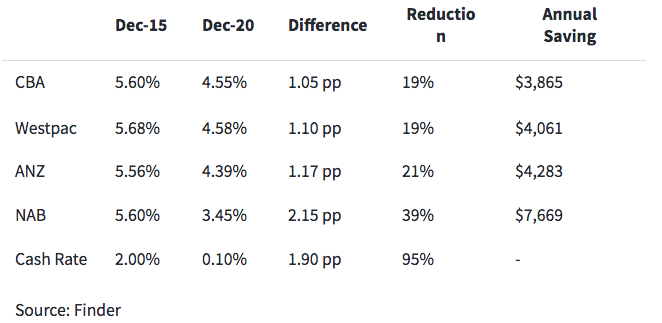 How the Big Four Banks compare on rate cuts. Source: Finder