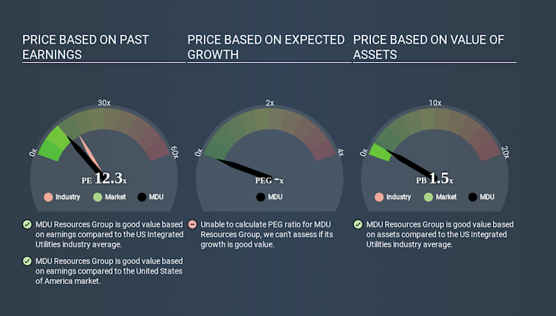 NYSE:MDU Price Estimation Relative to Market April 3rd 2020
