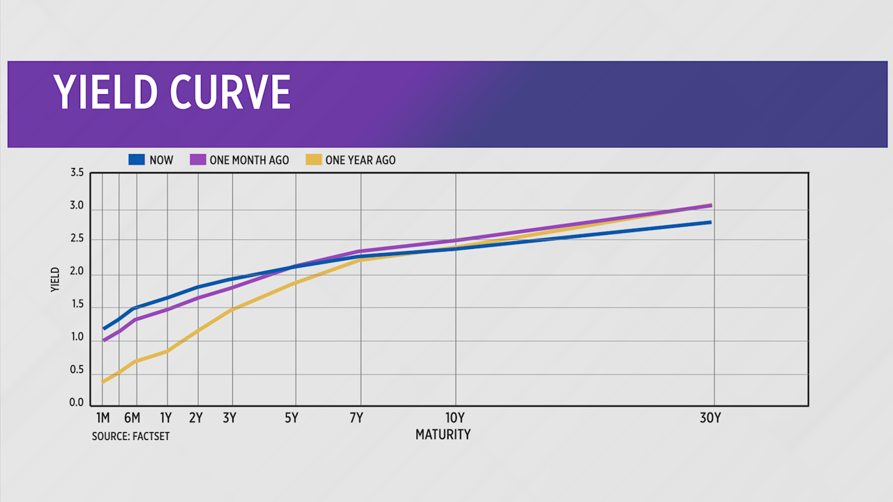 examples showing a normal yield curve moving toward becoming an inverted yield curve