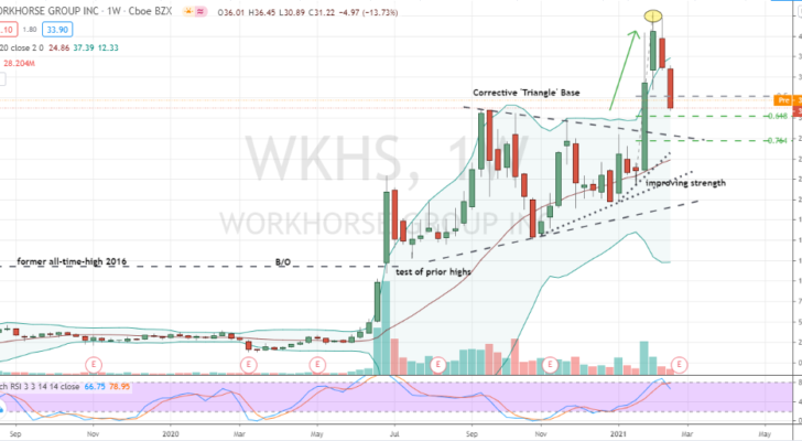 Workhorse Group (WKHS) corrective pullback into pattern support zone